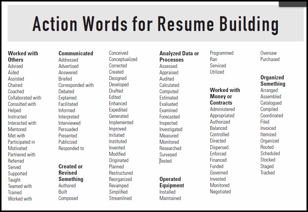 Action Verb List For Resumes And Cover Letters Letter Resume