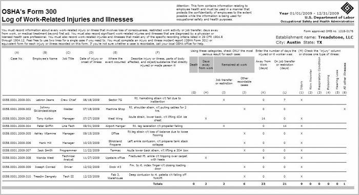 Osha 300a Form Requirements