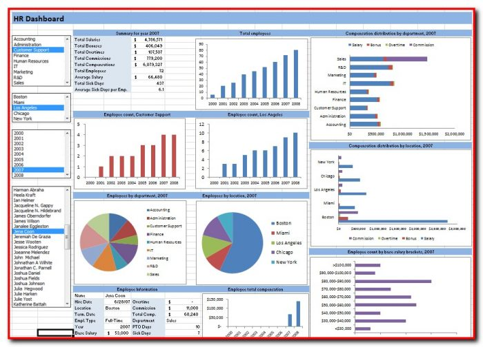 Excel Dashboard Templates Free Download