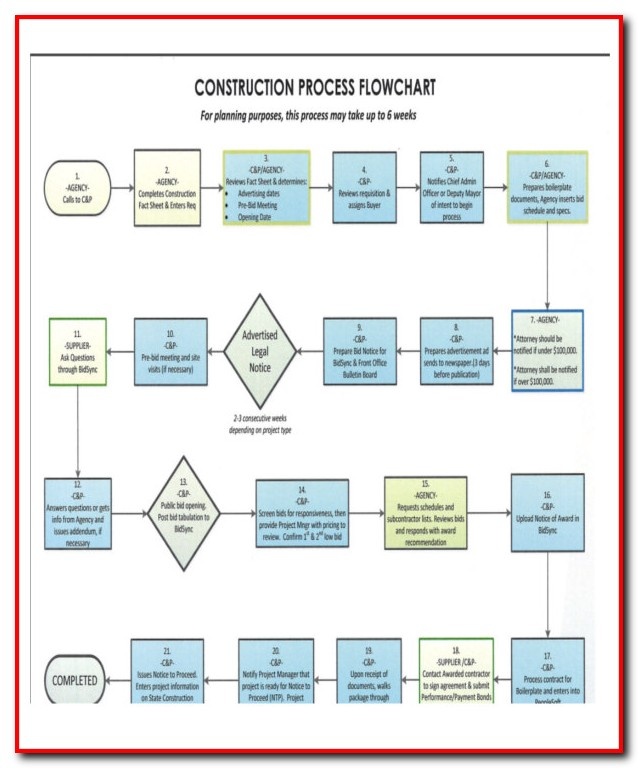 Free Template For An Organizational Chart