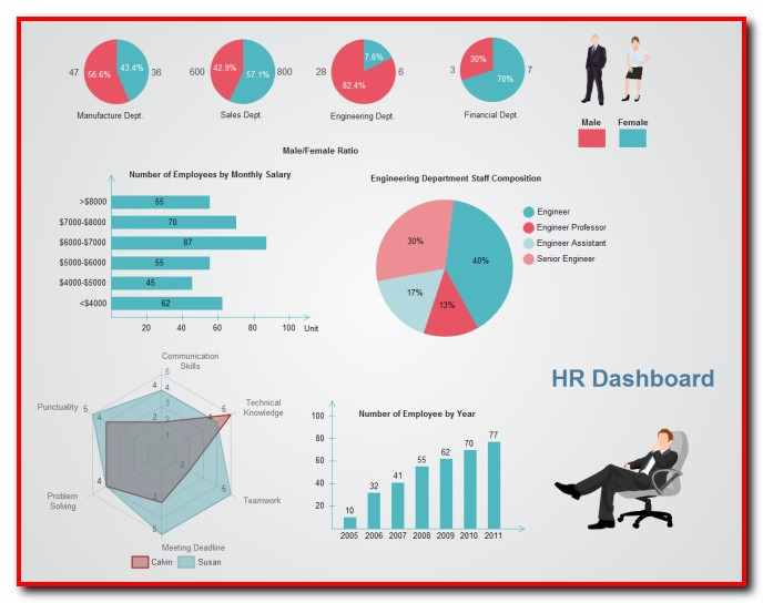 Hr Dashboard Excel Template Free Download