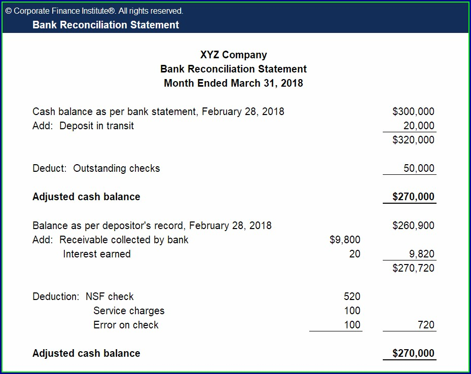 Bank Reconciliation Statement Format With Example