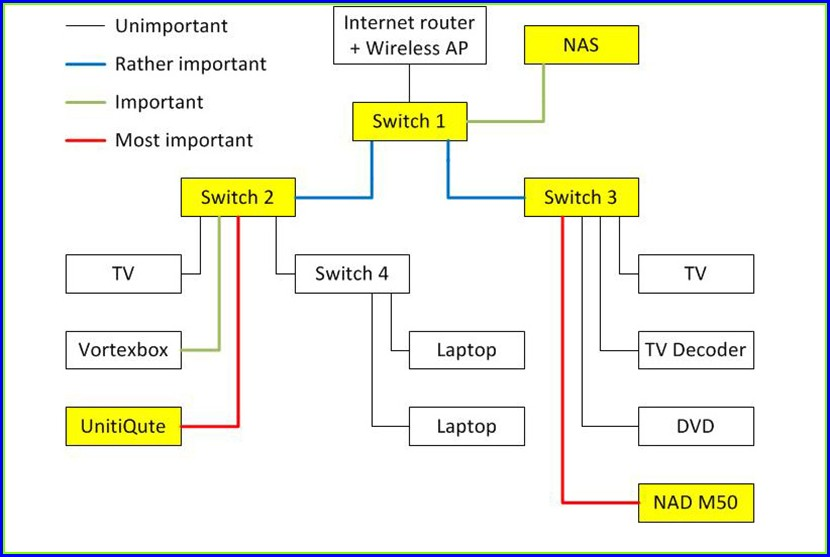 Cat 5 Wiring Diagram For Internet