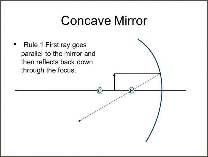Convex Mirror Ray Diagram