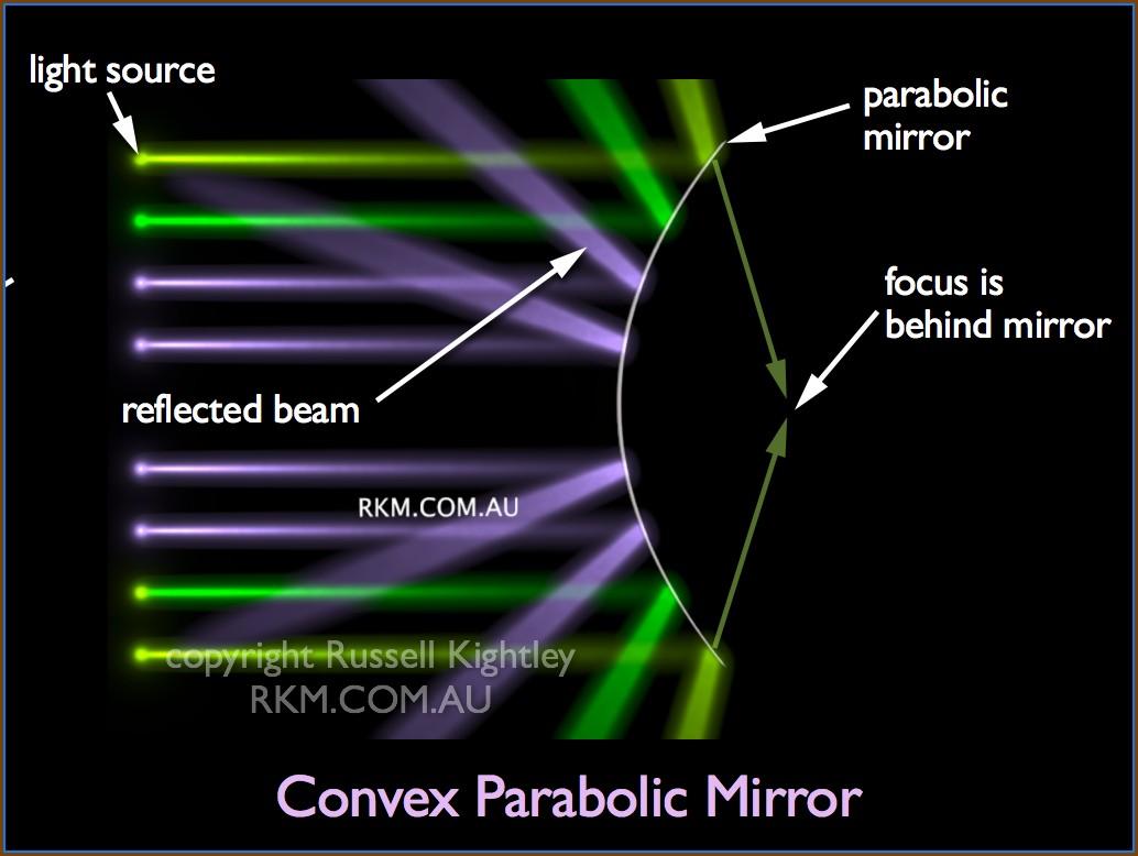 Convex Mirror Ray Diagram Simulation