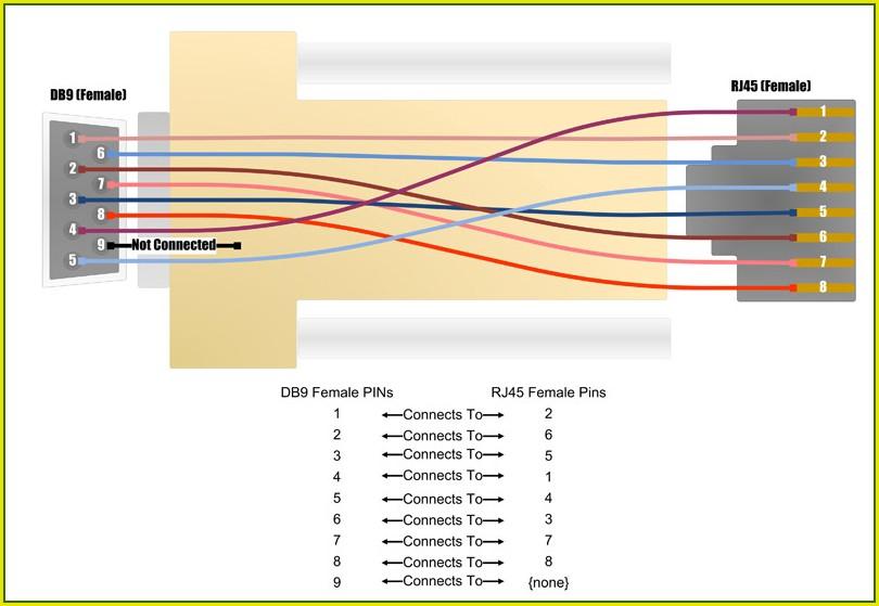Db9 Female To Rj45 Wiring Diagram