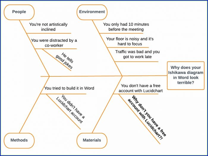 Fishbone Diagram Template In Word