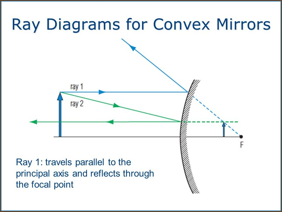 Ray Diagram For Convex Mirror