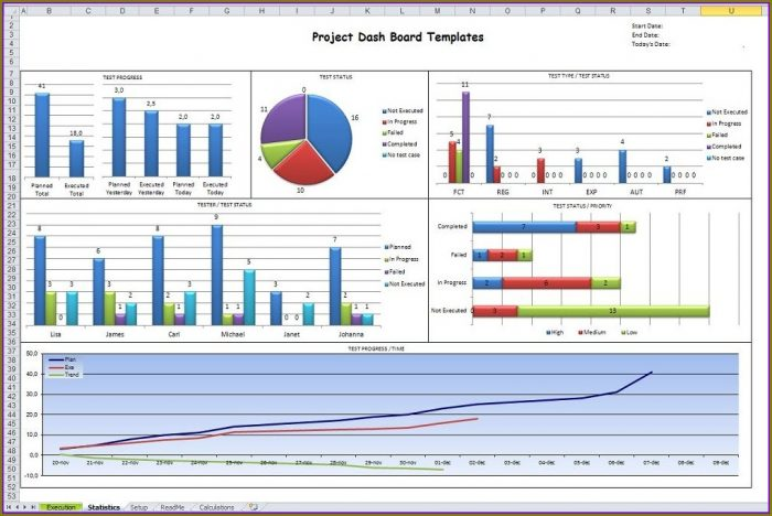 Project Management Excel Dashboard Templates