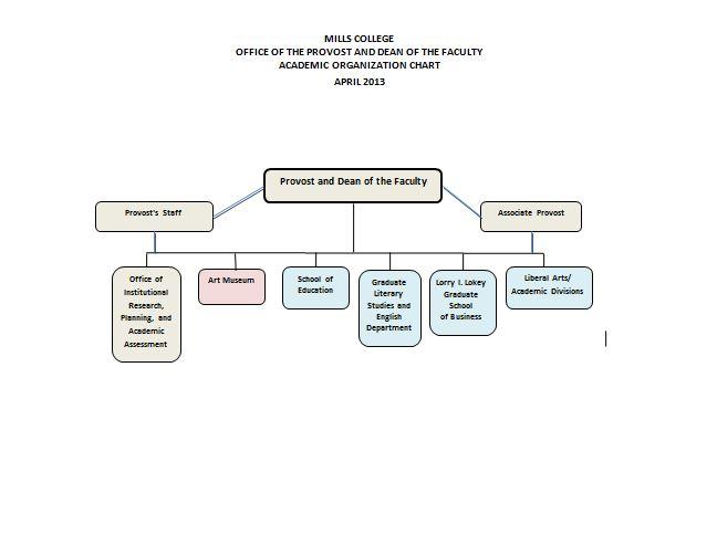 Organizational Chart Template Free Word