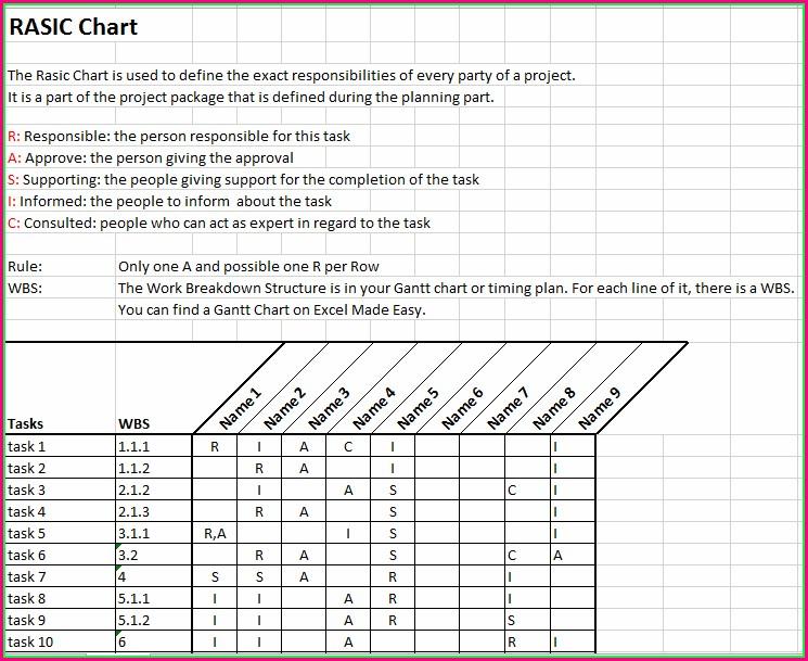 Project Management Raci Chart Template