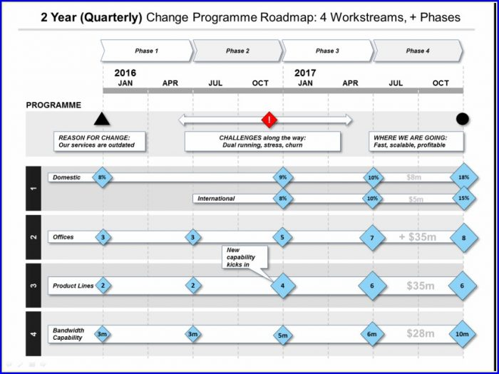 Transformation Roadmap Template