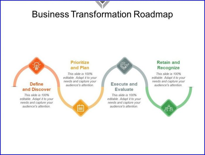 Transformation Roadmap Template Ppt