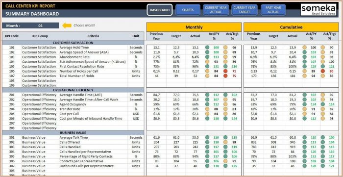 Call Center Kpi Excel Template