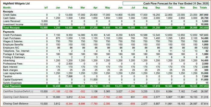 Cash Flow Forecasting Template Excel