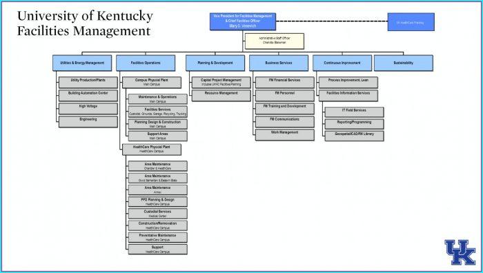 Construction Management Construction Organizational Chart Template