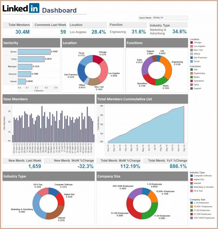 Executive Dashboard Templates
