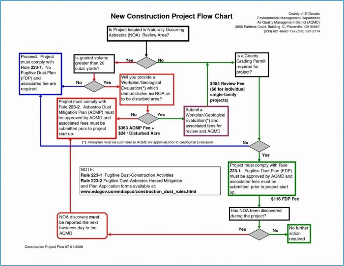 Flow Chart Template Word Free Download