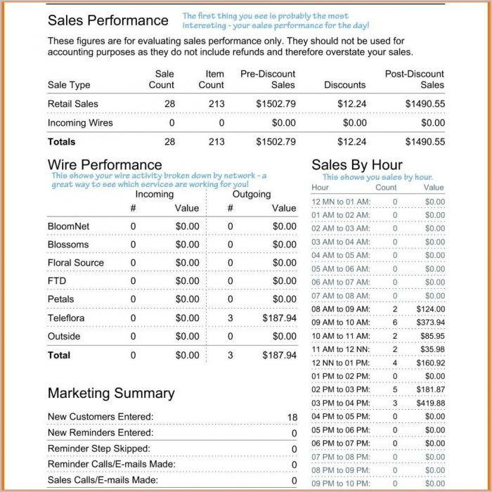 Free Restaurant Daily Sales Report Template Excel