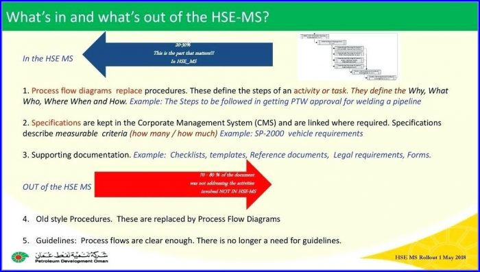 Hse Management System Template