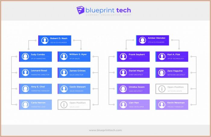 Process Flow Chart Free Template