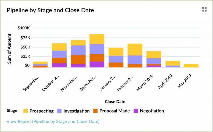 Sales Pipeline Report Template Excel