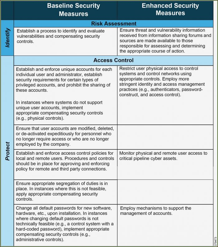 Vendor Management Risk Assessment Template